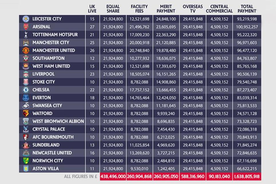 Merit payments to Premier League clubs in 2015/16